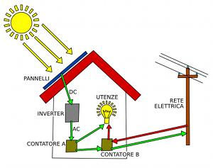 Schema impianto fotovoltaico for Schema impianto solare termico fai da te